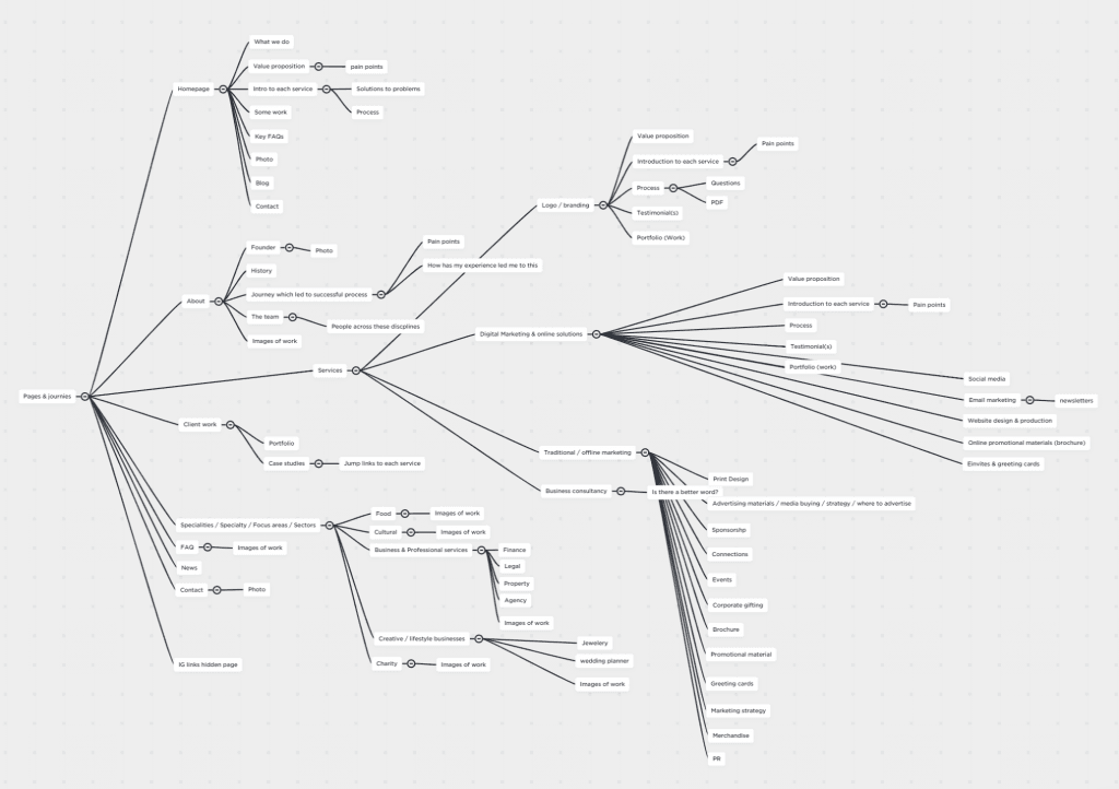 Creation of a sitemap using mind-mapping tool