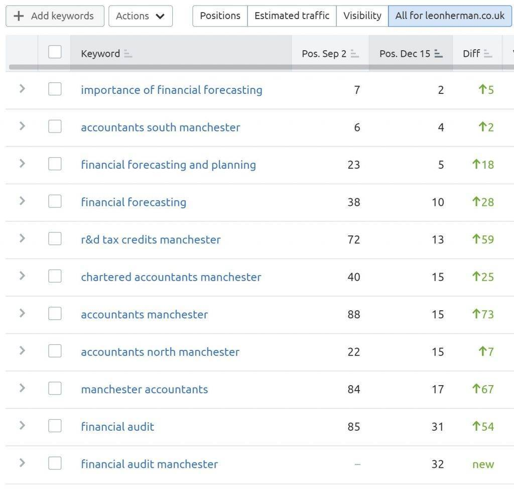 Accountant rankings in seo tools